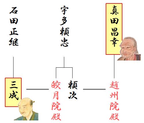 真田昌幸と石田三成の略系図