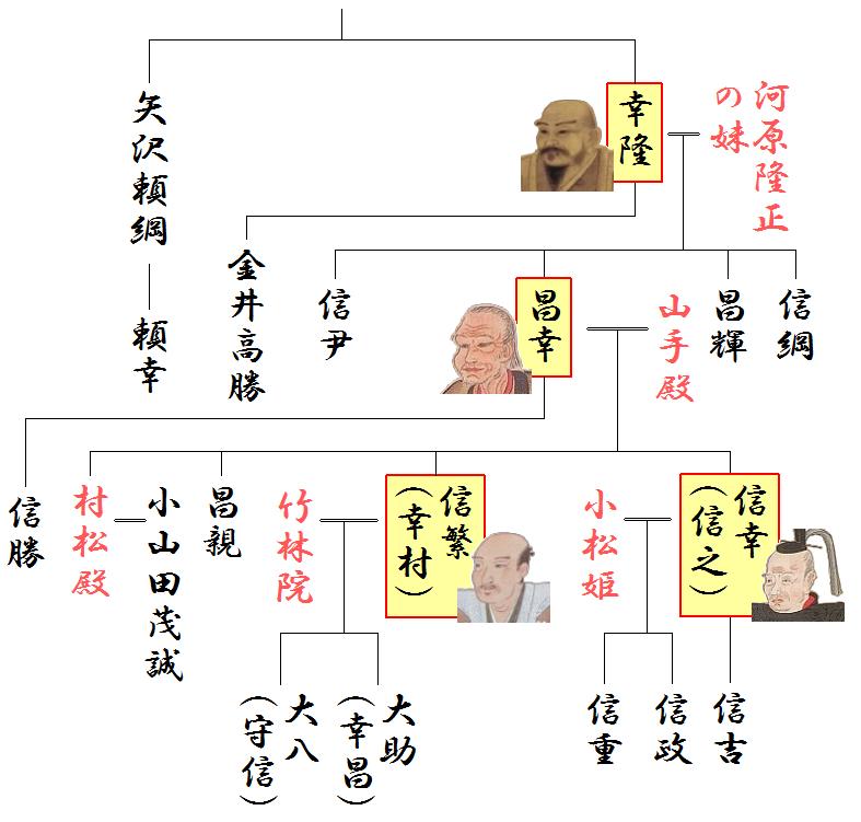 真田家の略系図