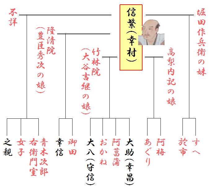 <a href='https://sengoku-his.com/400'>真田幸村</a>(信繁)の系図