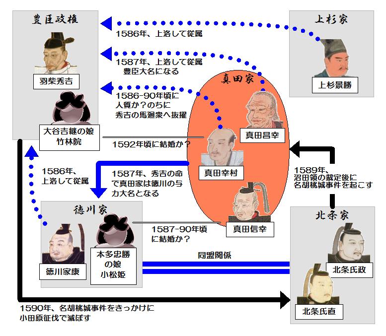 豊臣政権期における真田氏と他勢力との相関関係