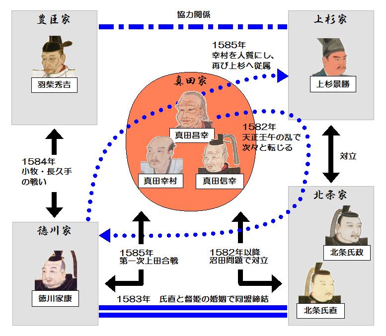真田と他勢力との相関図(1582~85年)